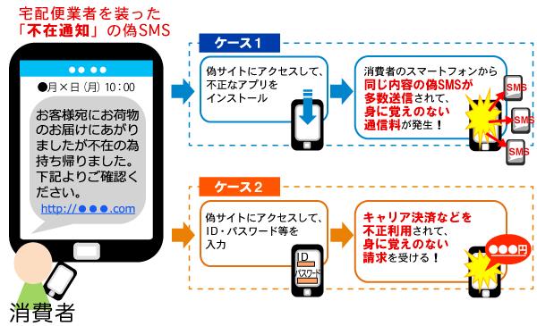 不在通知「偽SMS」イメージ